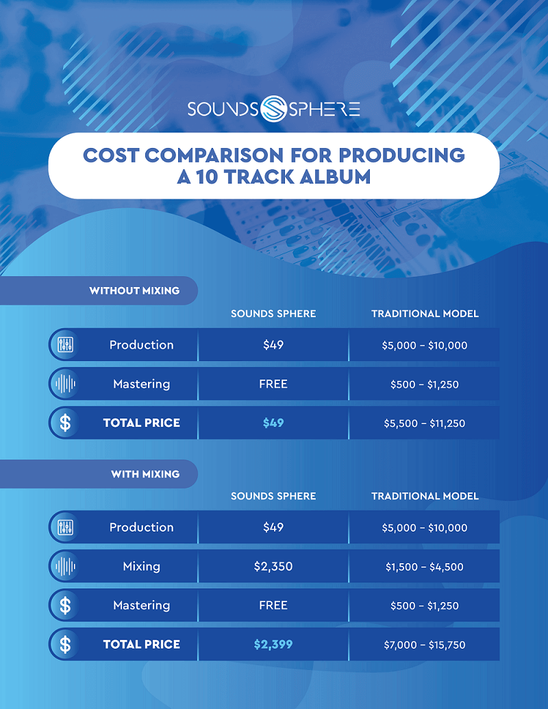 Sounds Sphere - Cost Comparison 10 Track Album - Infographic